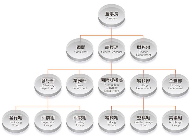 長鴻組織圖
